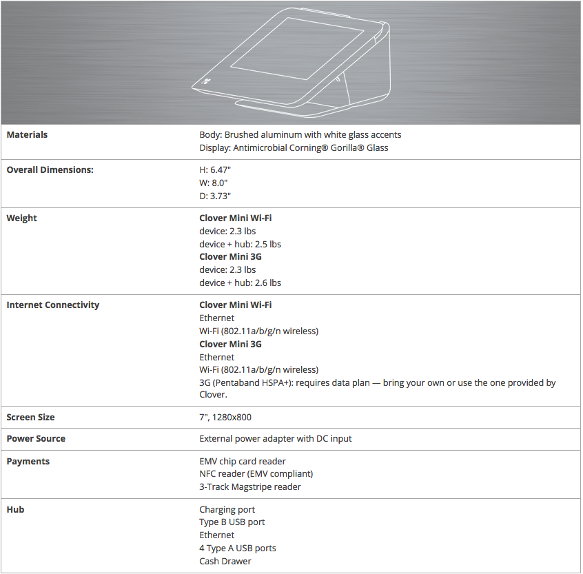 Clover Mini specifications